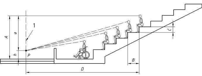 Schéma des normes de visibilité dans un gradin