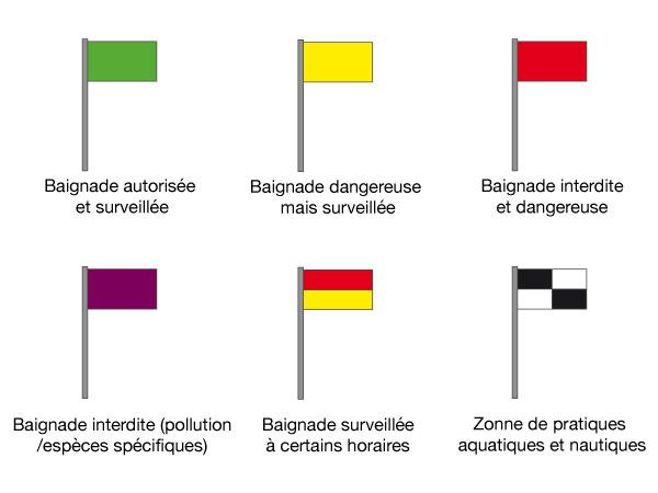 signification drapeau plage