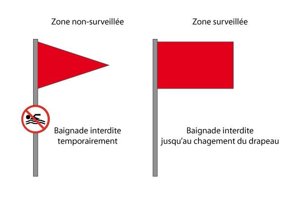 Drapeau rouge baignade interdite