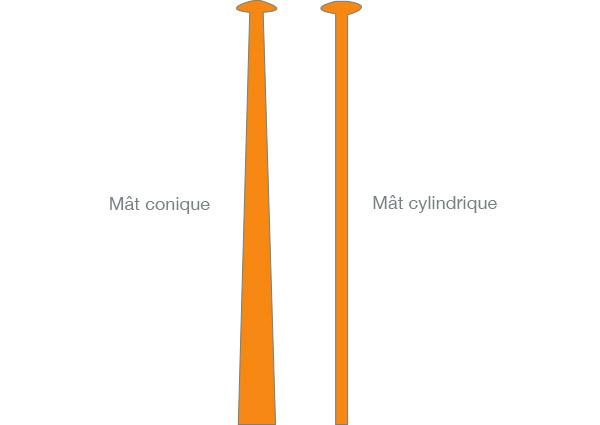 la forme du mât