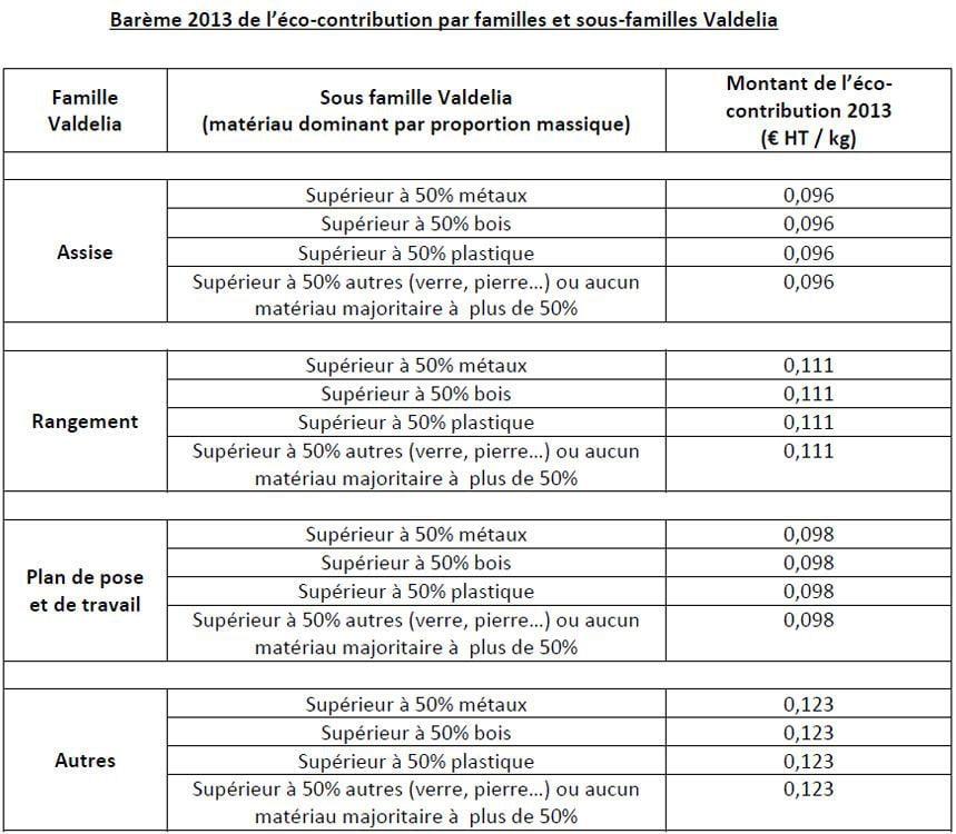 Barème eco-contribution ameublement professionnel