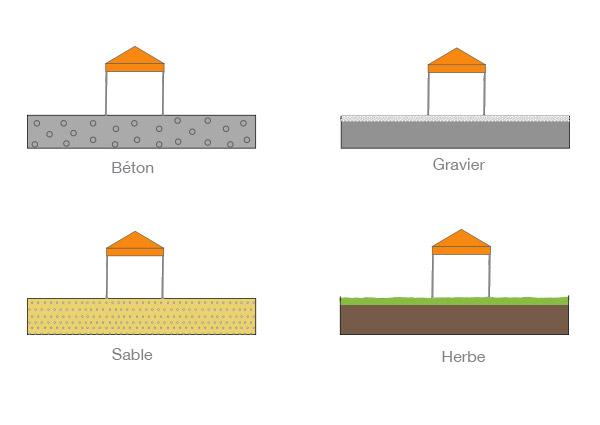 types de sols